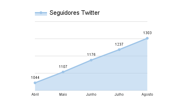 Twitter-seguidores-resultados-marketing-digital-estrategia