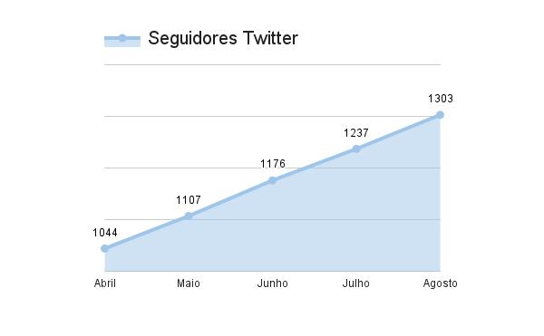 Twitter-seguidores-resultados-marketing-digital-estrategia