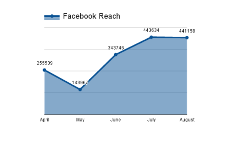 facebook-reach-social-media-results