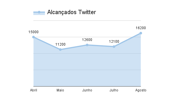 twitter-alcancados-resultados-marketing-digital-estrategia