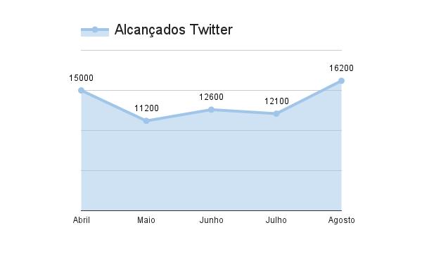twitter-alcancados-resultados-marketing-digital-estrategia