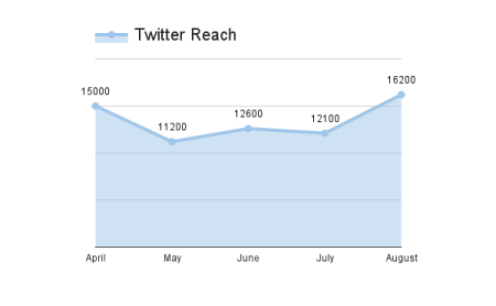 twitter-reach--social-media-results